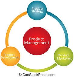 diagram, produkt, kierownictwo, handlowy