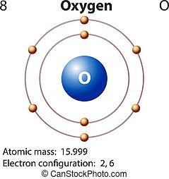 diagram, repesentatie, van, de, element, zuurstof
