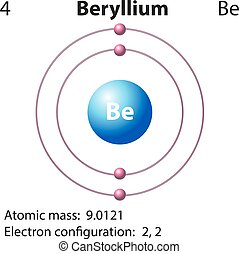 The element beryllium in the periodic table of mendeleev diagram representation of the element beryllium urtaz Choice Image