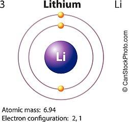 Diagram representation of the element lithium illustration