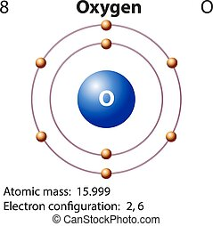 Oxygen Atomic Diagram Of Or O2 Showing. Diagram Representation Of The Element Oxygen. Proton. Oxygen Molecule Electrons Protons Diagram At Scoala.co