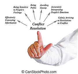 diagram, resolutie, conflict