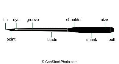 diagram sewing needles for sewing machines, vector device needle