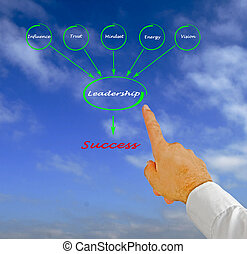 Diagram showing components of leadership