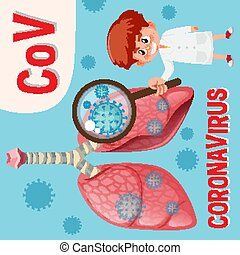 Diagram showing coronavirus with symptoms and preventions