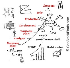 Diagram showing development of business idea and...