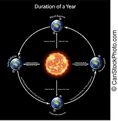 Diagram showing duration of a year with earth around the sun...