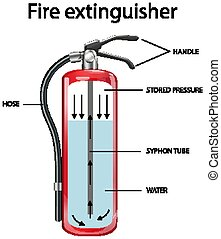 Diagram showing inside fire extinguisher