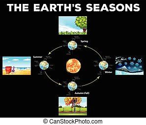 Diagram showing seasons on Earth