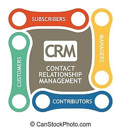 diagram, software, kierownictwo, związek, kontakt