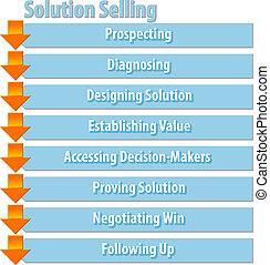 diagram, sprzedajcie, handlowy, rozłączenie, ilustracja