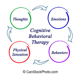 diagram, therapie, cognitive-behavioral