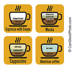 Diagram types of coffee