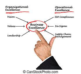 diagram, výtečnost, povolání