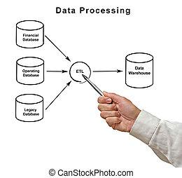 diagram, van, gegevensverwerking