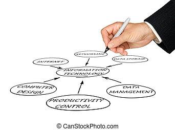 diagram, van, informatietechnologie