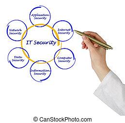 diagram, van, informatietechnologie, veiligheid