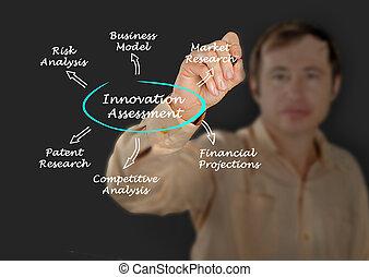 diagram, van, innovatie, schating