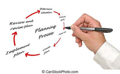 diagram, van, planning, proces
