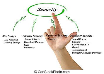 diagram, van, veiligheid