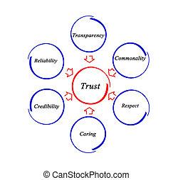 diagram, van, vertrouwen