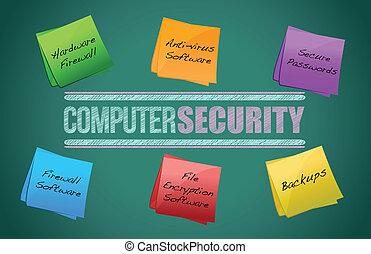 diagram, veiligheid, computer