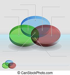 diagram, venn, gedeeltes, 3d