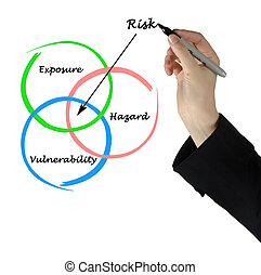diagram, verantwoordelijkheid