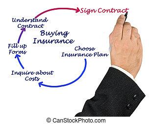 diagram, verzekering, aankoop