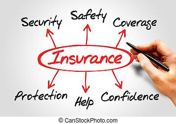 diagram, verzekering
