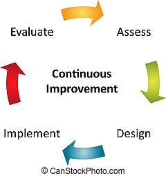 diagram, voortdurend, zakelijk, verbetering