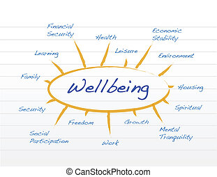 diagram, wellbeing