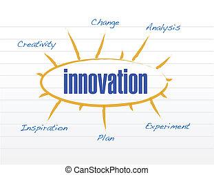 diagram, wzór, projektować, ilustracja, innowacja