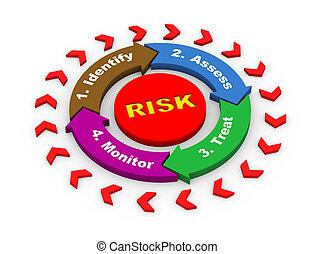 diagrama,  3D, fluxo, Mapa, risco