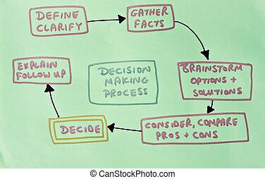 diagrama, actuación, decisión tomar, proceso