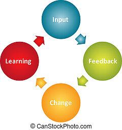 diagrama, aprendizaje, empresa / negocio, mejora