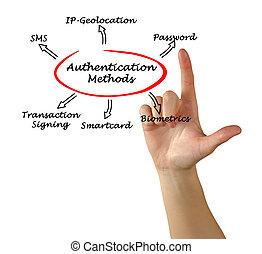 diagrama, authentication