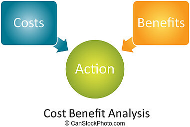 diagrama, beneficio, coste, análisis