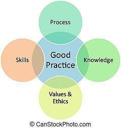 diagrama, bueno, empresa / negocio, prácticas