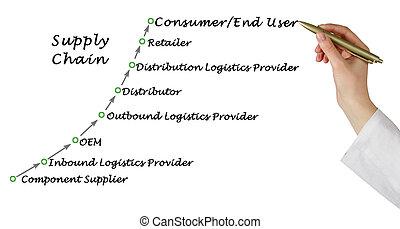 diagrama, cadena, suministro