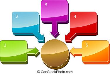diagrama, central, relación, empresa / negocio