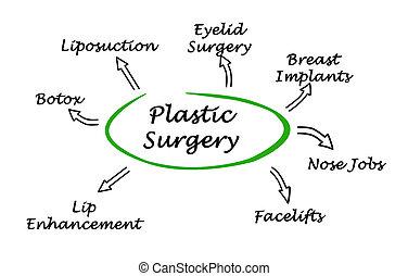 diagrama, cirugía, plástico
