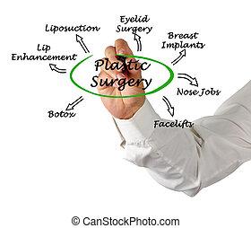 diagrama, cirurgia, plástico