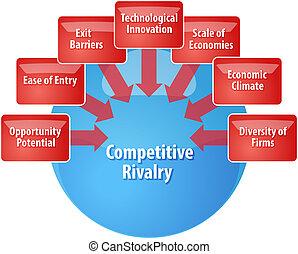 diagrama, competitivo, rivalidad, ilustración negocio