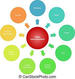 diagrama, comunicaciones, empresa / negocio, mercadotecnia