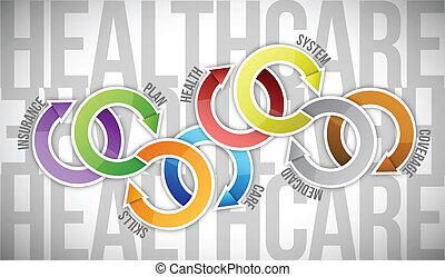 diagrama, conceito, cycle., cuidados de saúde