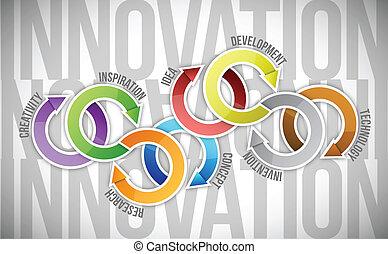 diagrama, conceito, inovação