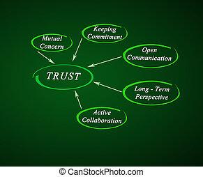 diagrama, confiança
