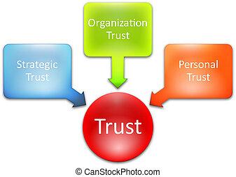 diagrama, confiança, negócio
