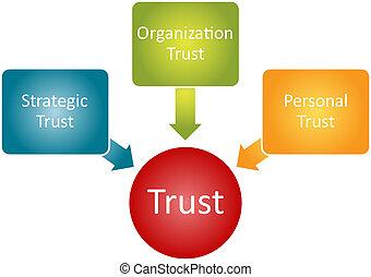 diagrama, confianza, relación, empresa / negocio
